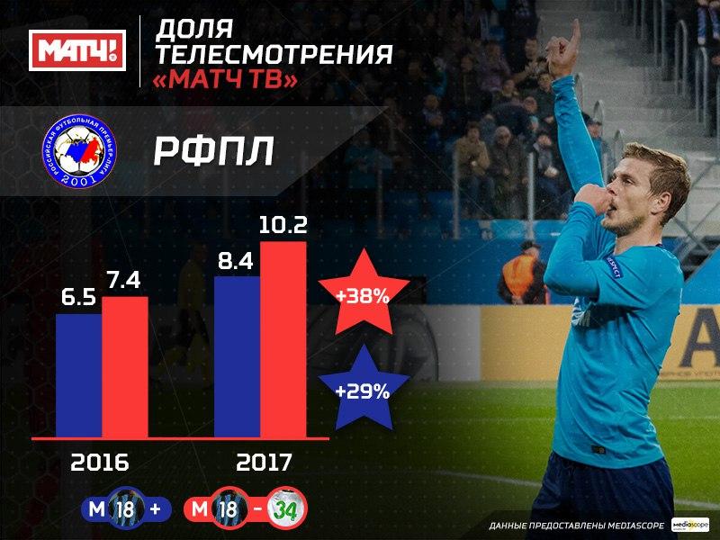 Доля аудитории РФПЛ существенно выросла на «Матч ТВ»